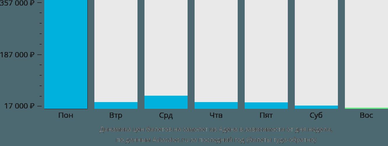 Динамика цен билетов на самолет из Адена в зависимости от дня недели