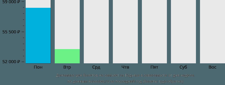 Динамика цен билетов на самолет из Кадьяка в зависимости от дня недели