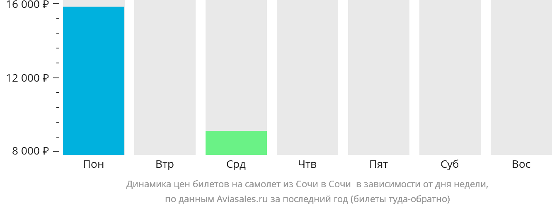 Динамика цен билетов на самолет из Сочи в Сочи в зависимости от дня недели