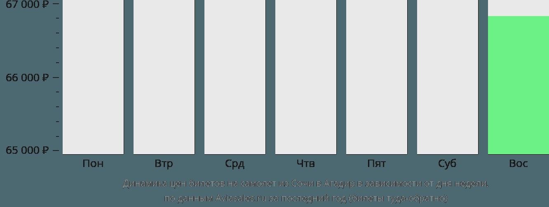 Динамика цен билетов на самолет из Сочи в Агадир в зависимости от дня недели