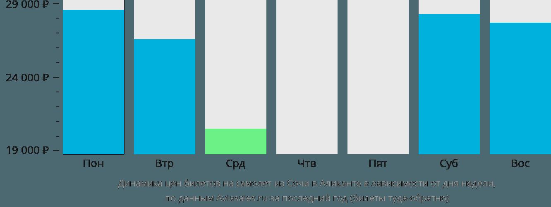 Динамика цен билетов на самолет из Сочи в Аликанте в зависимости от дня недели
