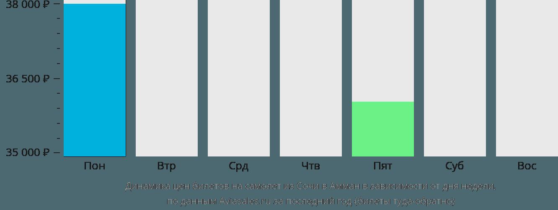 Динамика цен билетов на самолет из Сочи в Амман в зависимости от дня недели