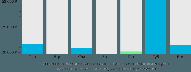 Динамика цен билетов на самолет из Сочи в Бургас в зависимости от дня недели