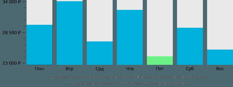Динамика цен билетов на самолет из Сочи в Батуми в зависимости от дня недели