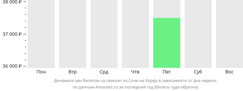 Динамика цен билетов на самолет из Сочи на Корфу в зависимости от дня недели
