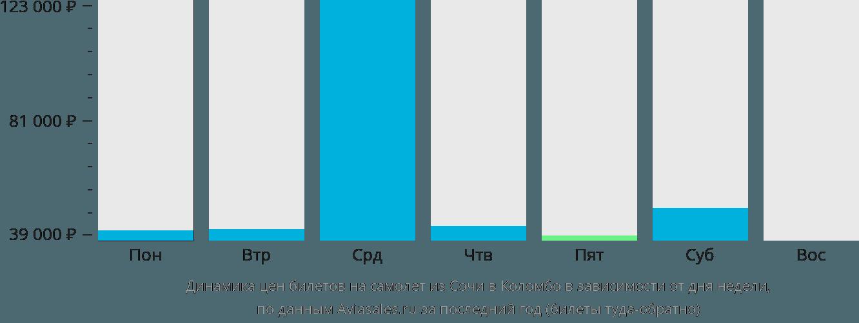 Динамика цен билетов на самолет из Сочи в Коломбо в зависимости от дня недели