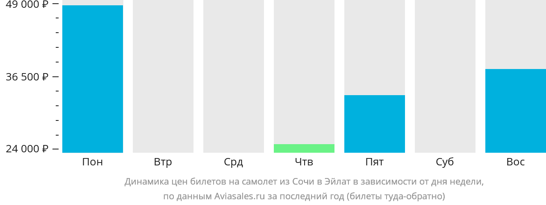 Динамика цен билетов на самолет из Сочи в Эйлат в зависимости от дня недели