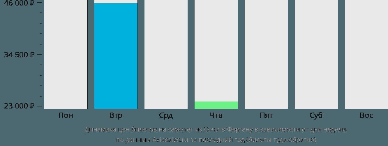 Динамика цен билетов на самолет из Сочи в Фергану в зависимости от дня недели