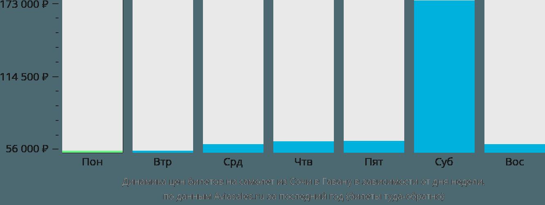Динамика цен билетов на самолет из Сочи в Гавану в зависимости от дня недели