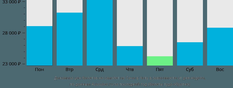 Динамика цен билетов на самолет из Сочи в Читу в зависимости от дня недели