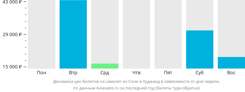 Динамика цен билетов на самолет из Сочи в Худжанд в зависимости от дня недели