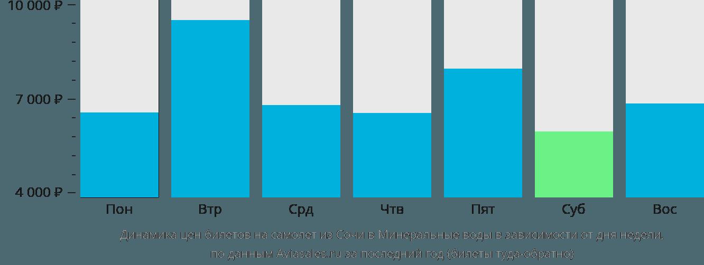 Динамика цен билетов на самолет из Сочи в Минеральные воды в зависимости от дня недели