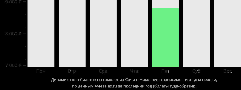 Динамика цен билетов на самолет из Сочи в Николаев в зависимости от дня недели