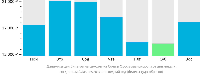 Динамика цен билетов на самолет из Сочи в Орск в зависимости от дня недели