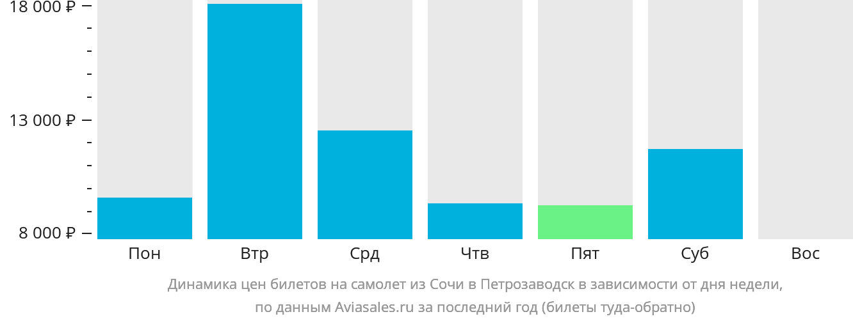 Динамика цен билетов на самолет из Сочи в Петрозаводск в зависимости от дня недели