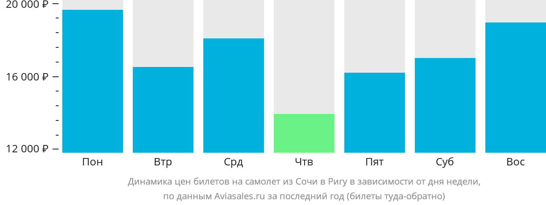 Динамика цен билетов на самолет из Сочи в Ригу в зависимости от дня недели