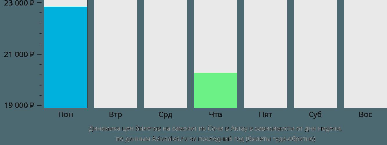 Динамика цен билетов на самолёт из Сочи в Актау в зависимости от дня недели