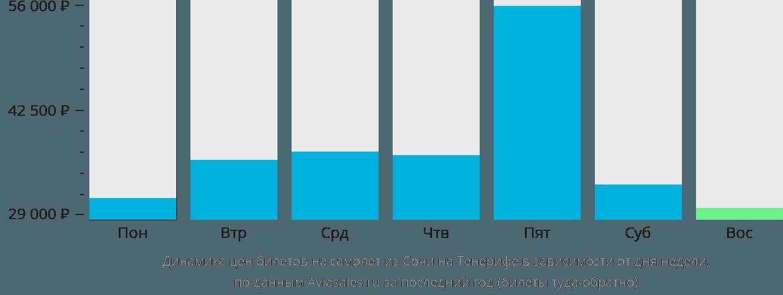Динамика цен билетов на самолет из Сочи на Тенерифе в зависимости от дня недели
