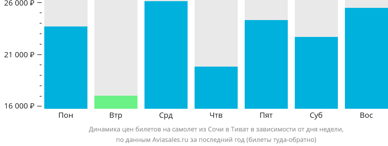Динамика цен билетов на самолет из Сочи в Тиват в зависимости от дня недели