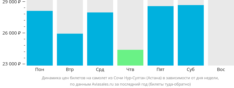 Динамика цен билетов на самолет из Сочи в Астану в зависимости от дня недели