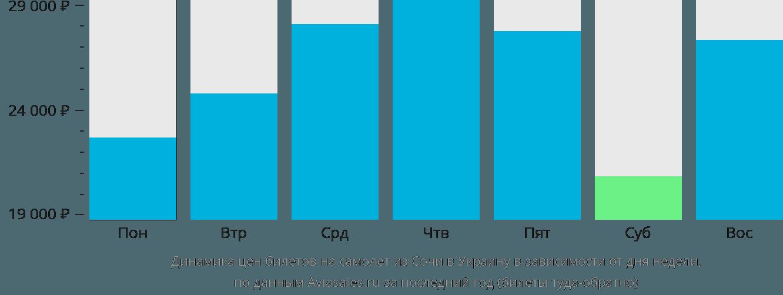 Динамика цен билетов на самолет из Сочи в Украину в зависимости от дня недели