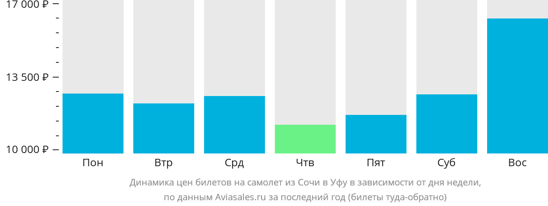 Динамика цен билетов на самолет из Сочи в Уфу в зависимости от дня недели