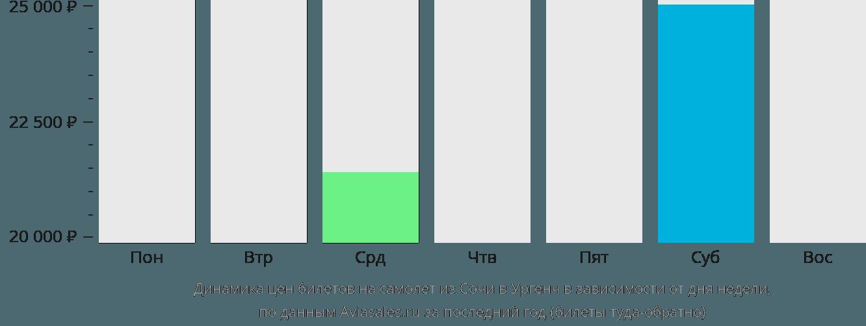 Динамика цен билетов на самолет из Сочи в Ургенч в зависимости от дня недели