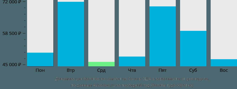 Динамика цен билетов на самолет из Сочи в США в зависимости от дня недели