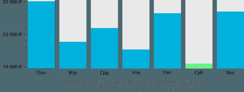 Динамика цен билетов на самолет из Олесунна в зависимости от дня недели