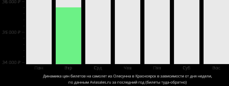 Динамика цен билетов на самолет из Олесунна в Красноярск в зависимости от дня недели