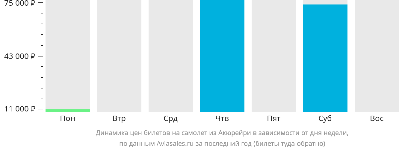 Динамика цен билетов на самолет из Акюрейри в зависимости от дня недели
