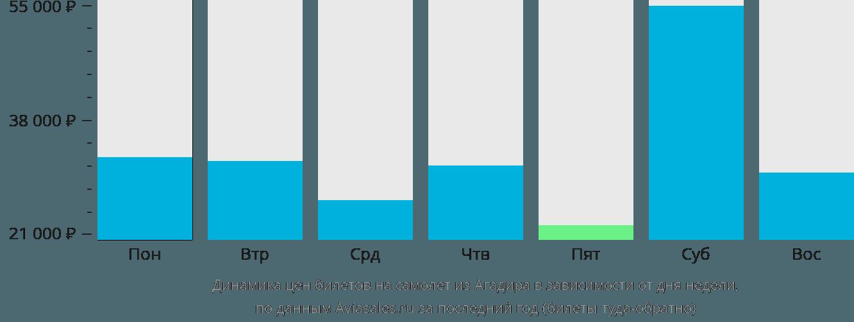 Динамика цен билетов на самолет из Агадира в зависимости от дня недели