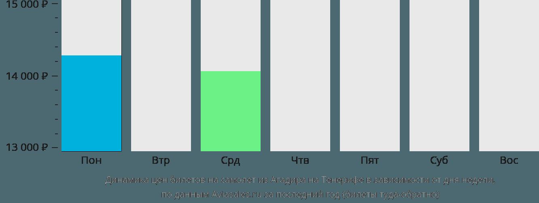 Динамика цен билетов на самолет из Агадира на Тенерифе в зависимости от дня недели