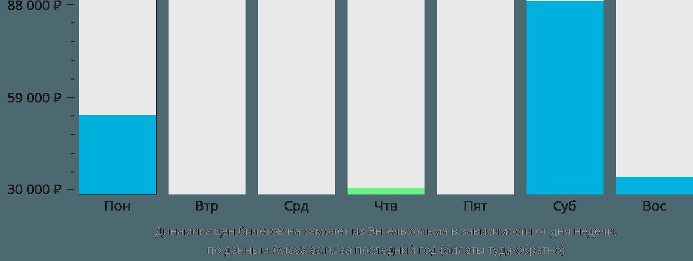 Динамика цен билетов на самолет из Энгельхольма в зависимости от дня недели
