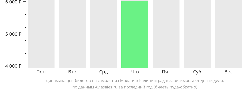Динамика цен билетов на самолет из Малаги в Калининград в зависимости от дня недели