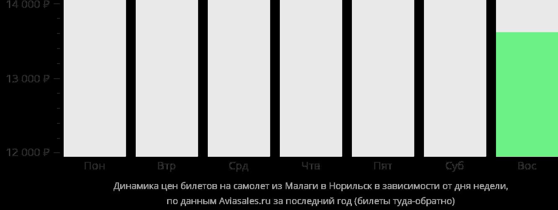 Динамика цен билетов на самолет из Малаги в Норильск в зависимости от дня недели