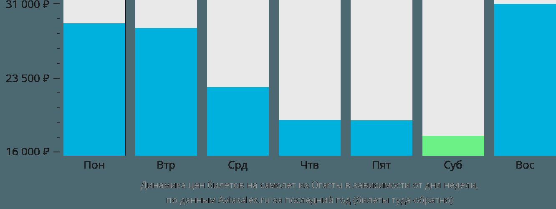 Динамика цен билетов на самолет из Огасты в зависимости от дня недели