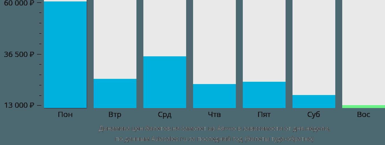 Динамика цен билетов на самолет из Аяччо в зависимости от дня недели