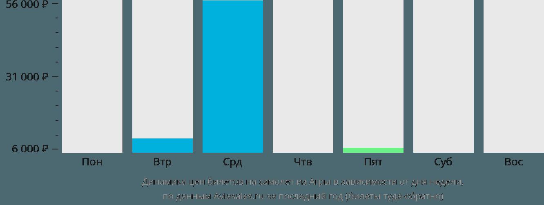 Динамика цен билетов на самолет из Агры в зависимости от дня недели