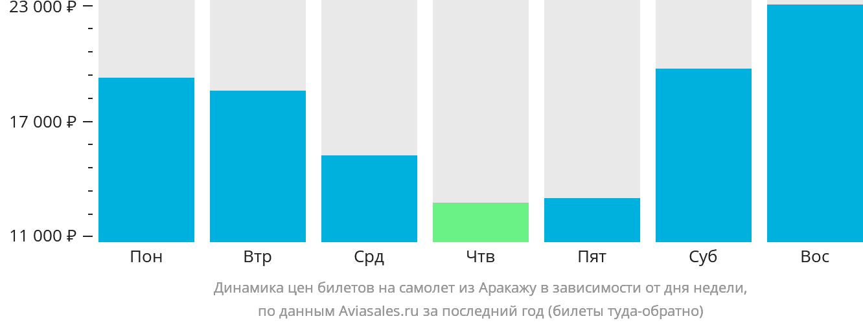 Динамика цен билетов на самолет из Аракажу в зависимости от дня недели