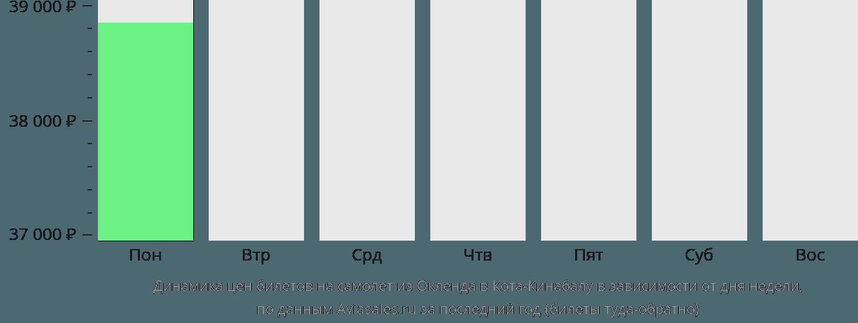 Динамика цен билетов на самолет из Окленда в Кота-Кинабалу в зависимости от дня недели