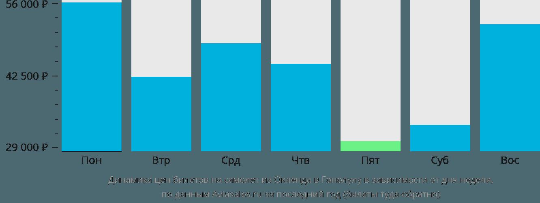 Динамика цен билетов на самолет из Окленда в Гонолулу в зависимости от дня недели