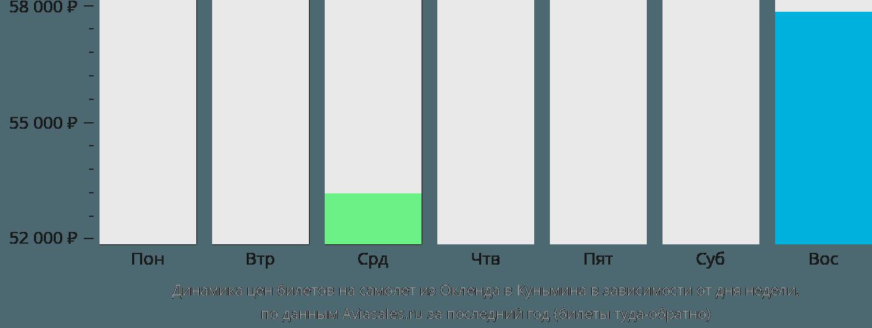 Динамика цен билетов на самолет из Окленда в Куньмина в зависимости от дня недели