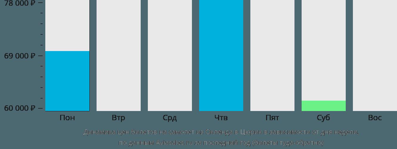 Динамика цен билетов на самолет из Окленда в Цюрих в зависимости от дня недели