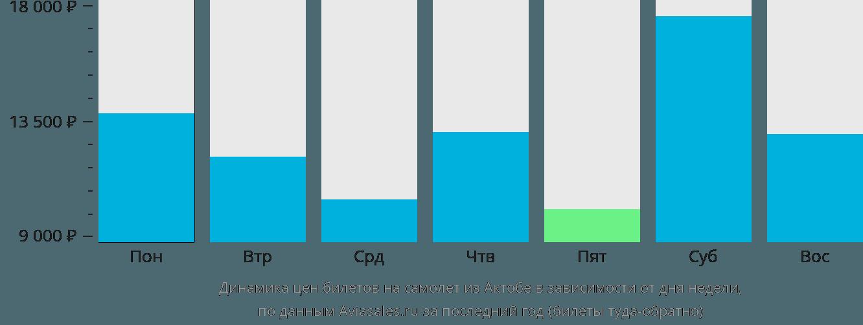 Динамика цен билетов на самолет из Актобе в зависимости от дня недели