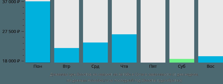 Динамика цен билетов на самолет из Актобе в Сочи в зависимости от дня недели