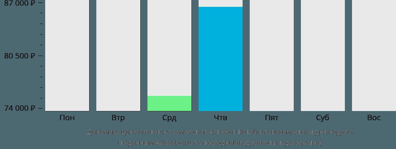 Динамика цен билетов на самолёт из Актобе в Китай в зависимости от дня недели