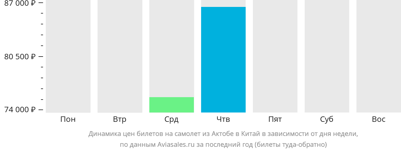 Динамика цен билетов на самолет из Актобе в Китай в зависимости от дня недели