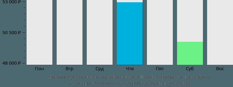 Динамика цен билетов на самолёт из Актобе на Пхукет в зависимости от дня недели