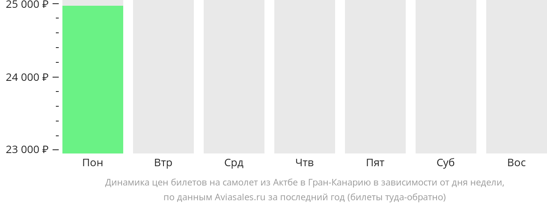 Динамика цен билетов на самолет из Актюбинска в Лас-Пальмас в зависимости от дня недели